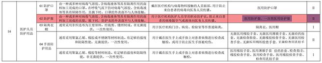 防护服出口通关申报指南(资质、归类、国外准入条件)