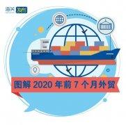 最新!2020年7月外贸进出口总值!(图文版
