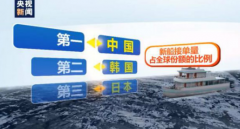 央视新闻:中国新船接单量超过韩国,20
