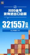 央视新闻:2020全年货物进出口总额32155